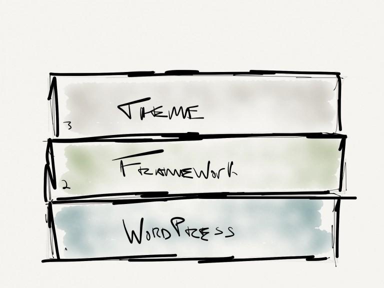 WordPress with a framework