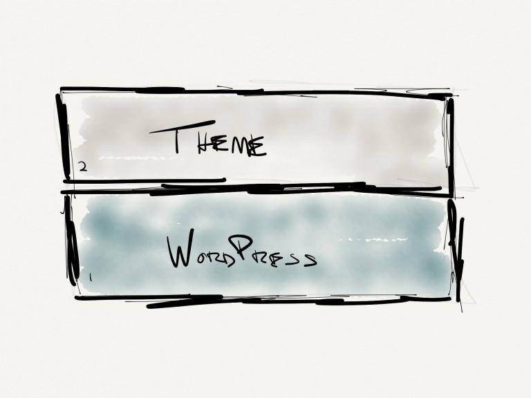 WordPress without a framework