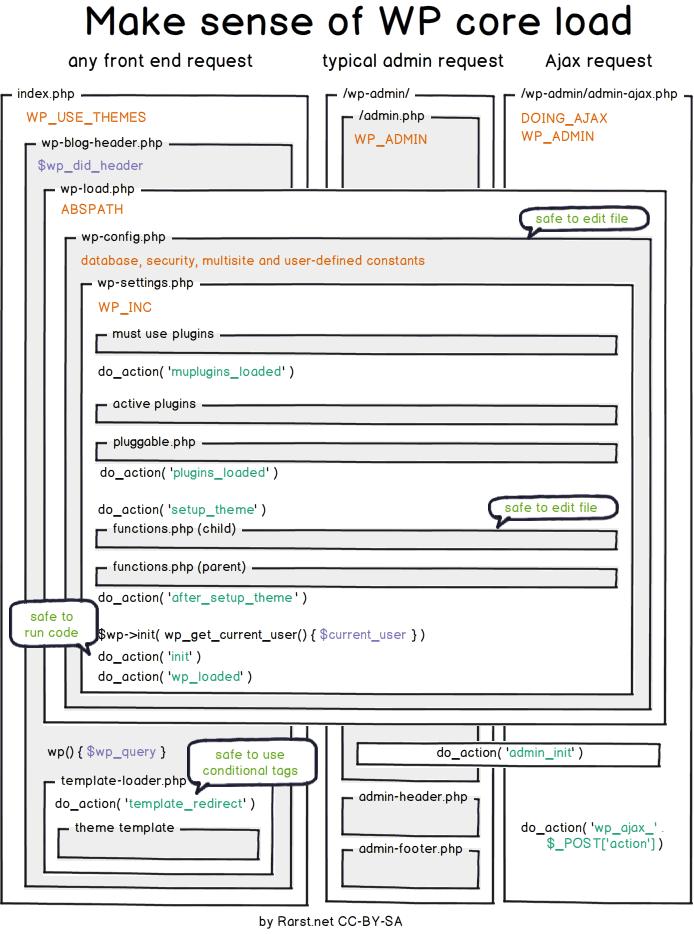 WordPress Core Load Lifecycle