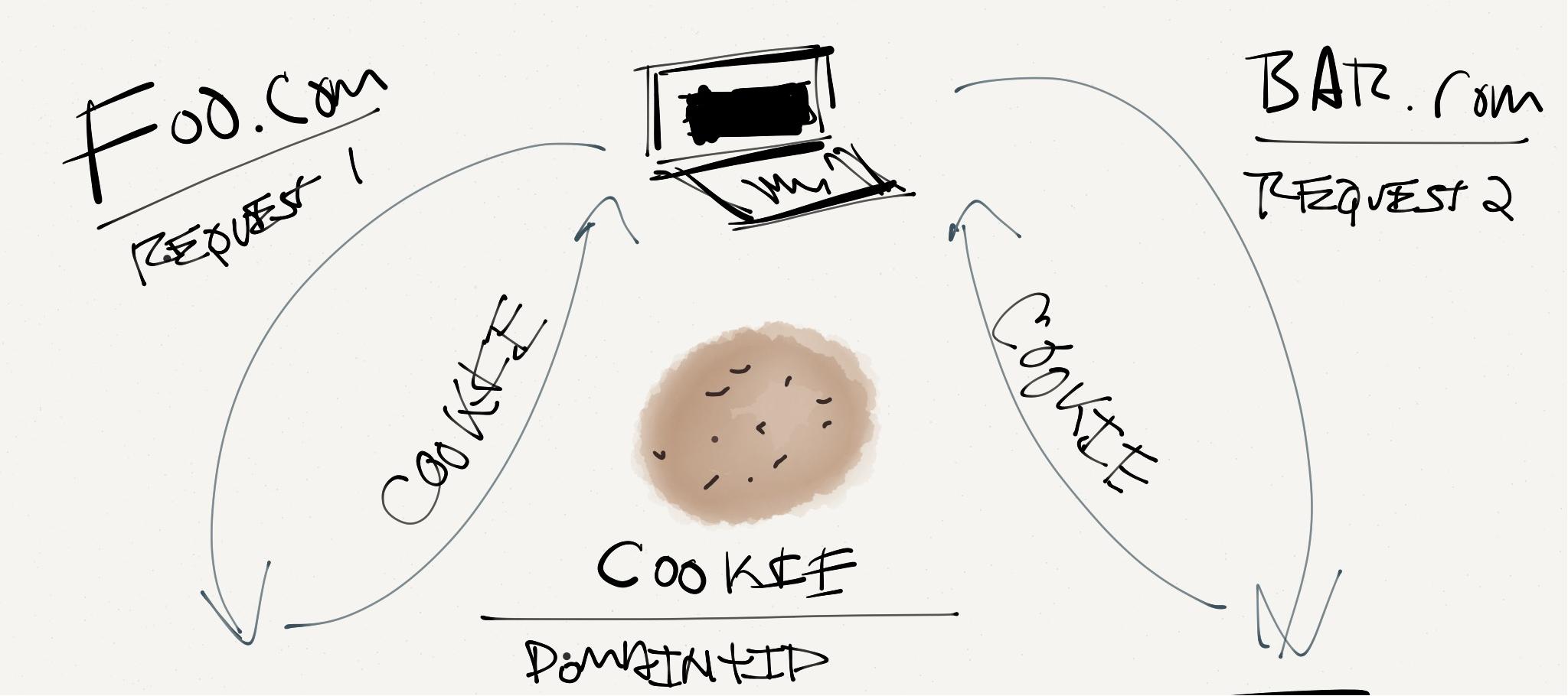 Cookies Being Set By WordPress