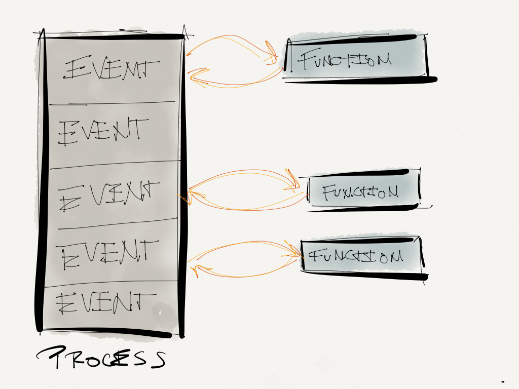 A high-level example of event-driven patterns