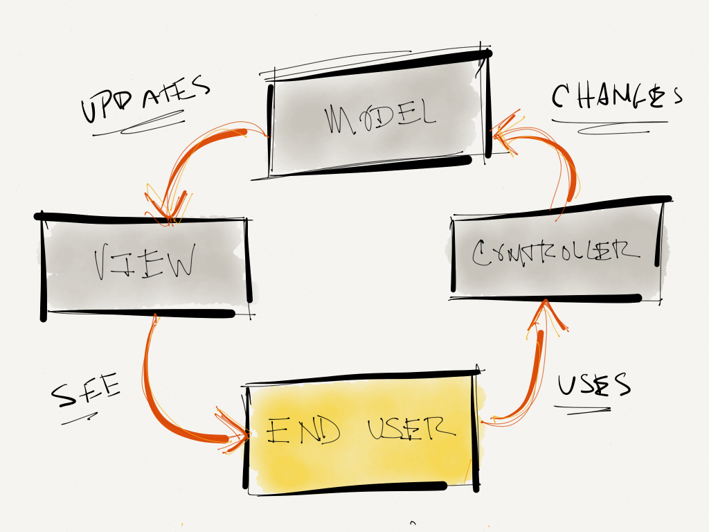 A high-level example of MVC.