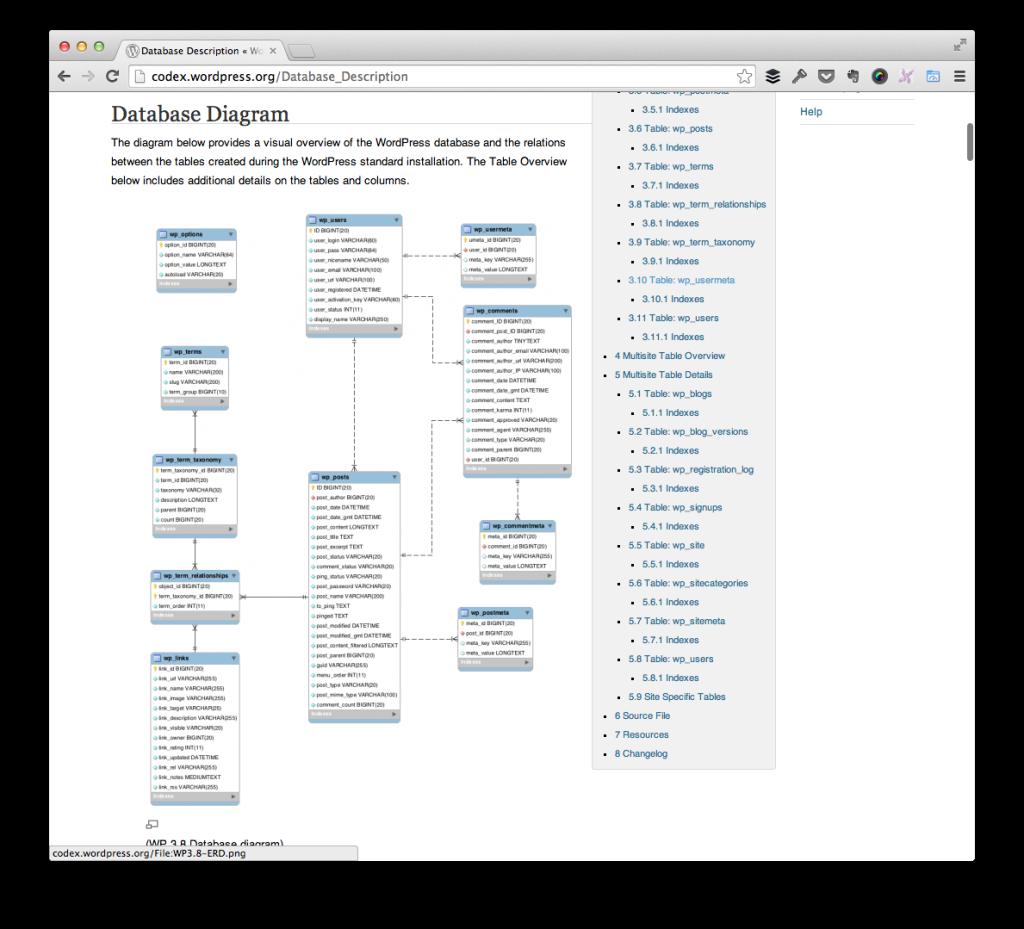 The WordPress Database Schema