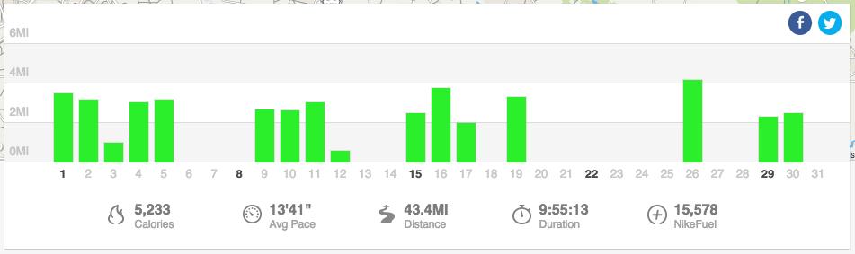 Running in December