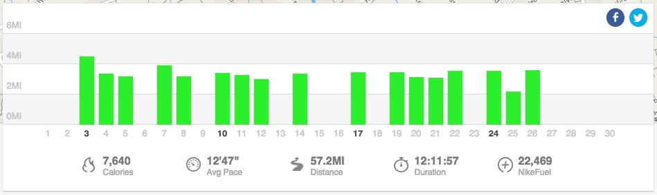 Running in November