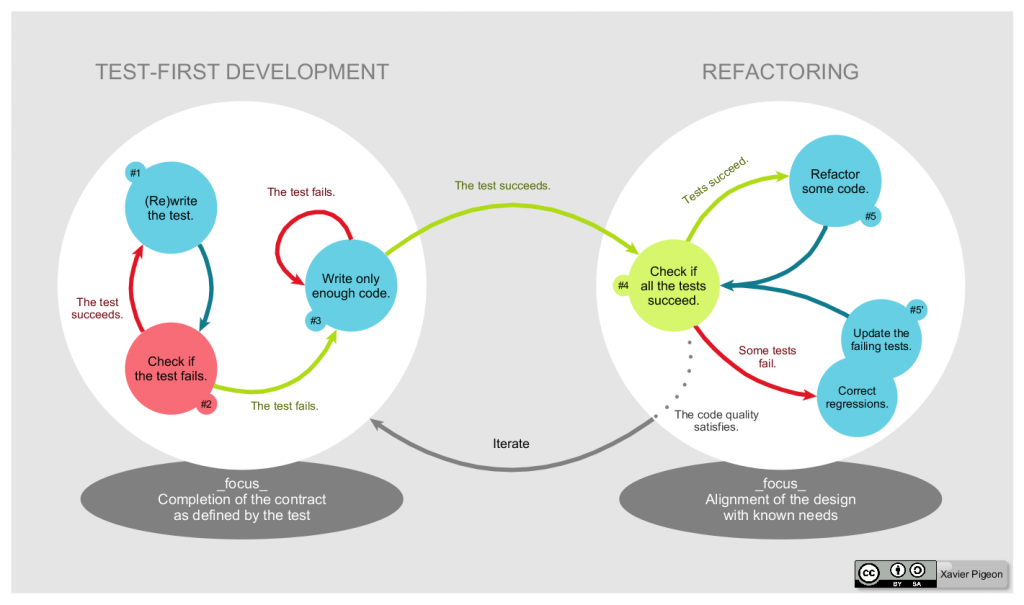 Unit Testing Code - The TDD Lifecycle