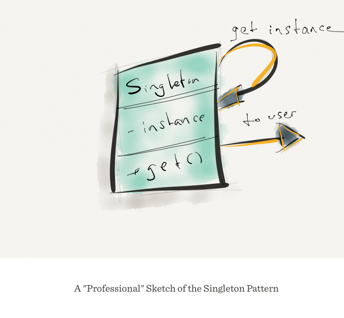 Singletons in WordPress: The pattern diagram.