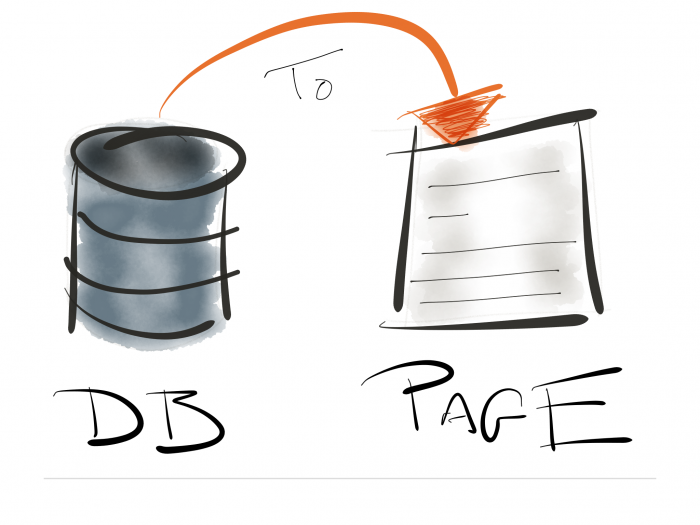 WordPress Page Content: From DB to Page