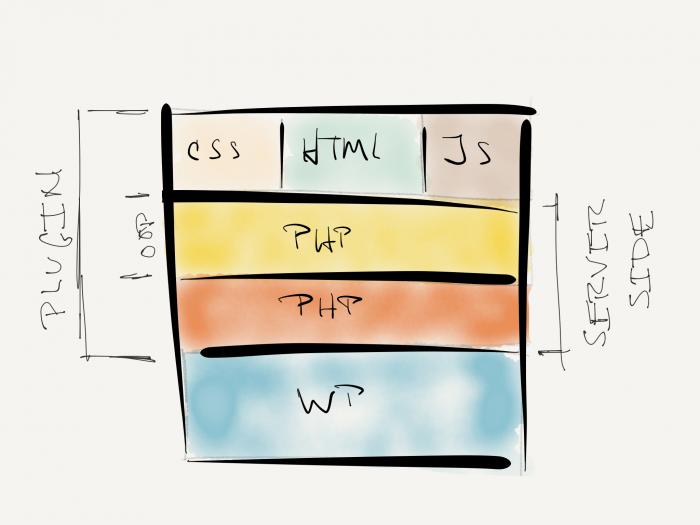 Stop Plugin Execution: How a plugin may be organized.