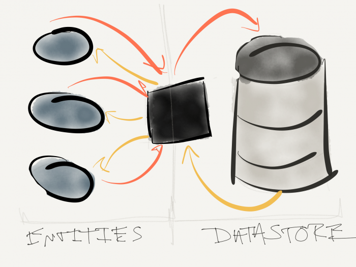 Multiple Objects Writing Data: Send it to a mediator of sorts.