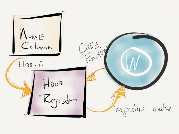 WordPress Plugin Hooks