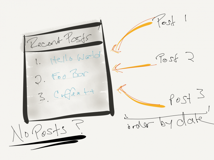 Rapid Prototyping: An Initial Sketch