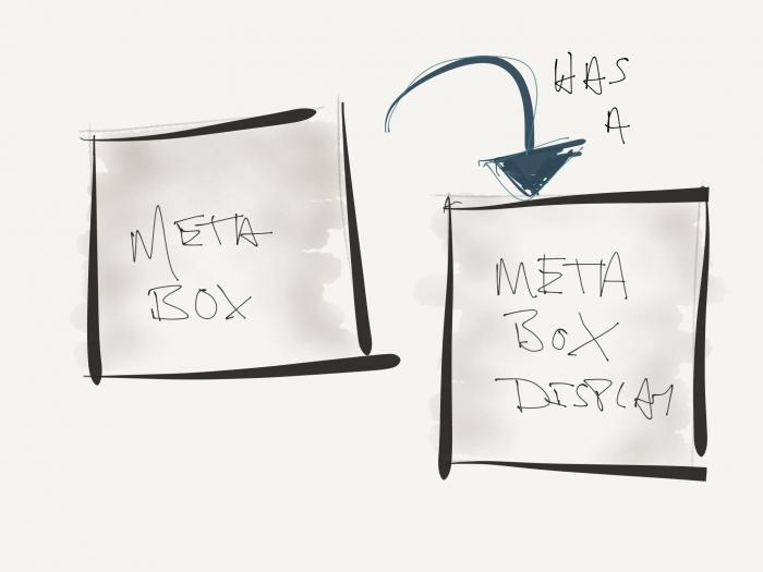 Concept Analysis: Breaking down the meta box.