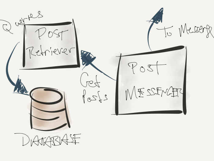 Concept Analysis: Querying the database and preparing messages.