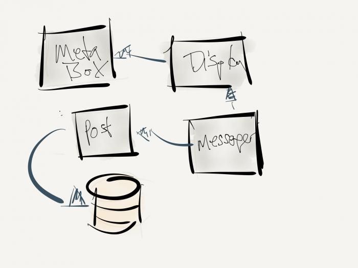 Final Concept Analysis