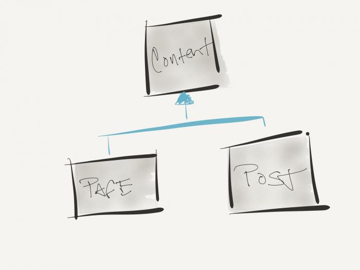 Polymorphism In-Depth: A Simple Diagram