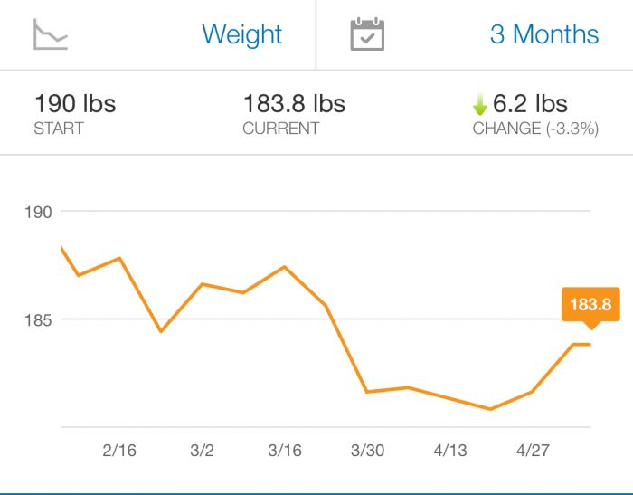 Fitness in 2018, Part 1: Weight