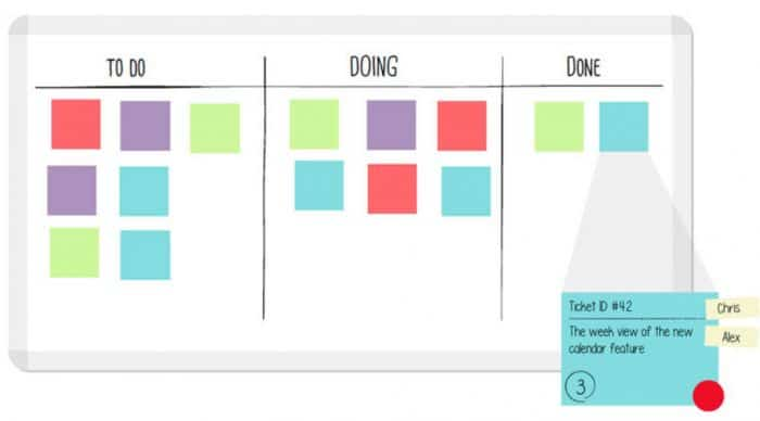 Using Kanban in WordPress Development: A Basic Example
