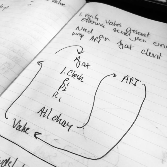 Structuring API Functionality: Diagrams